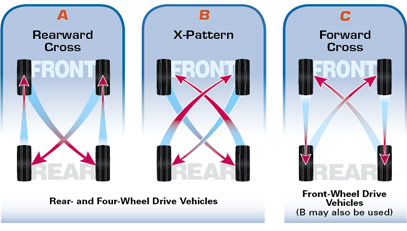 Tire Rotation Front To Back Side To Side