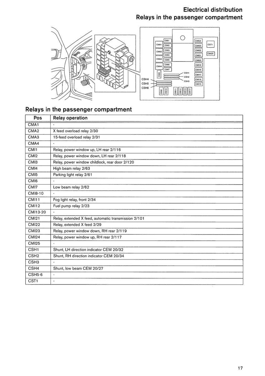 Diagram trans.jpg · Fuses.jpg · Relays passenger compartment.jpg