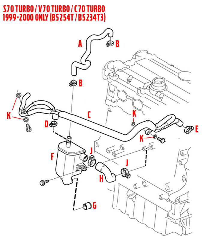 2000 V70 Xc Vaccum Diagram: 2001 C70 PCV System Explanation