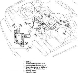 2001 C70 PCV system explanation