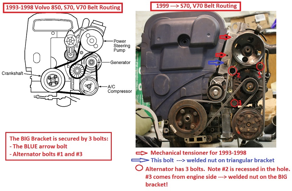P80 (-1998 , 1999-2000) Serpentine belt path route diagram picture - Volvo  Forum + help for ownersMatthews Volvo Site