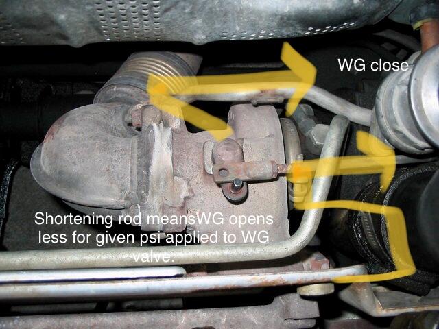 Wastegate rod adjustment diagram. Earlier boosting when shortening the wastegate rod.