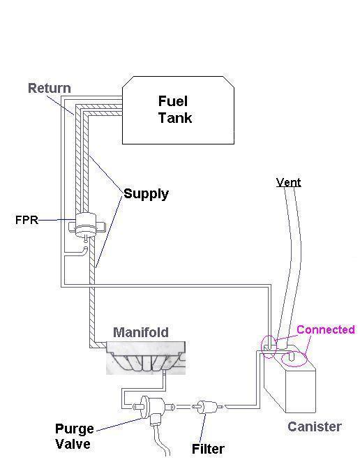 EVAP diagram