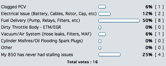 850 stalling poll results