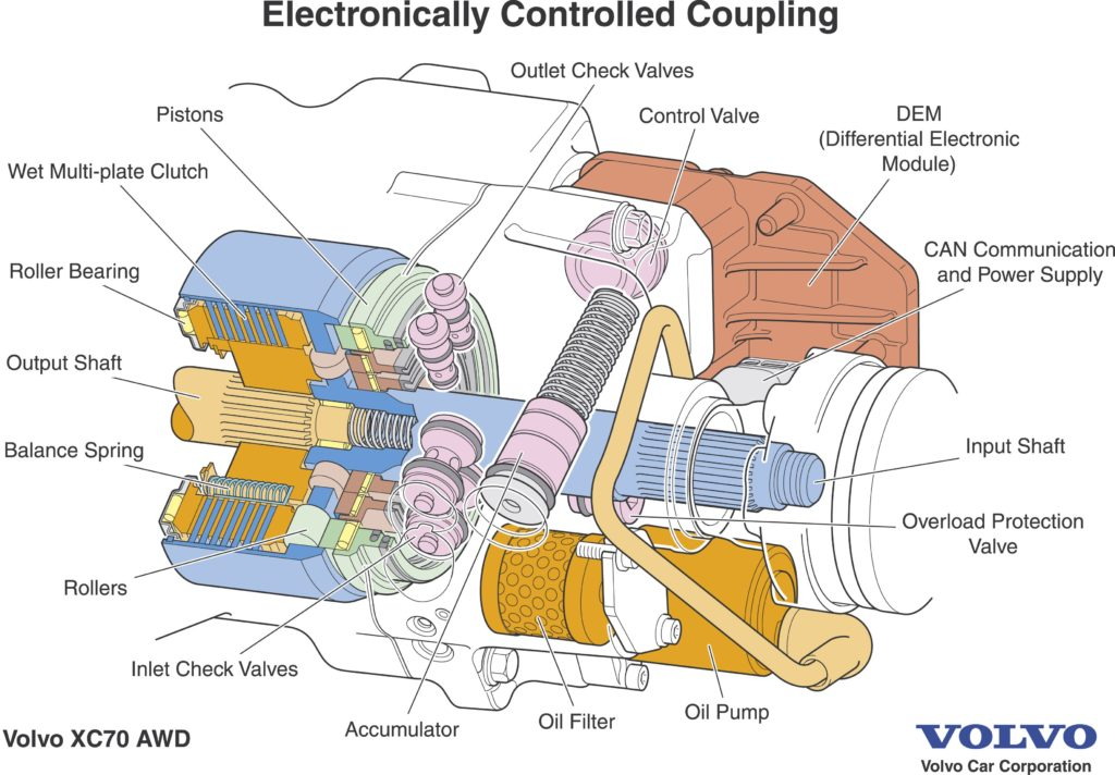 Volvo XC70 electronically controlled coupling
