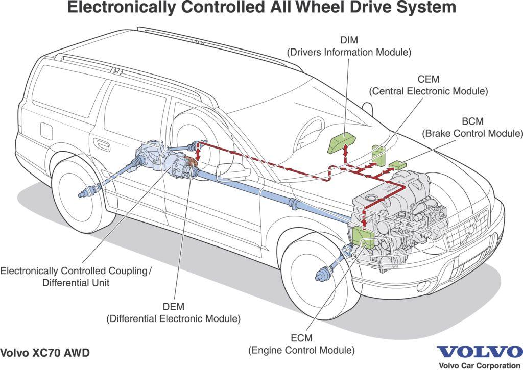Volvo XC70 2001+ AWD System