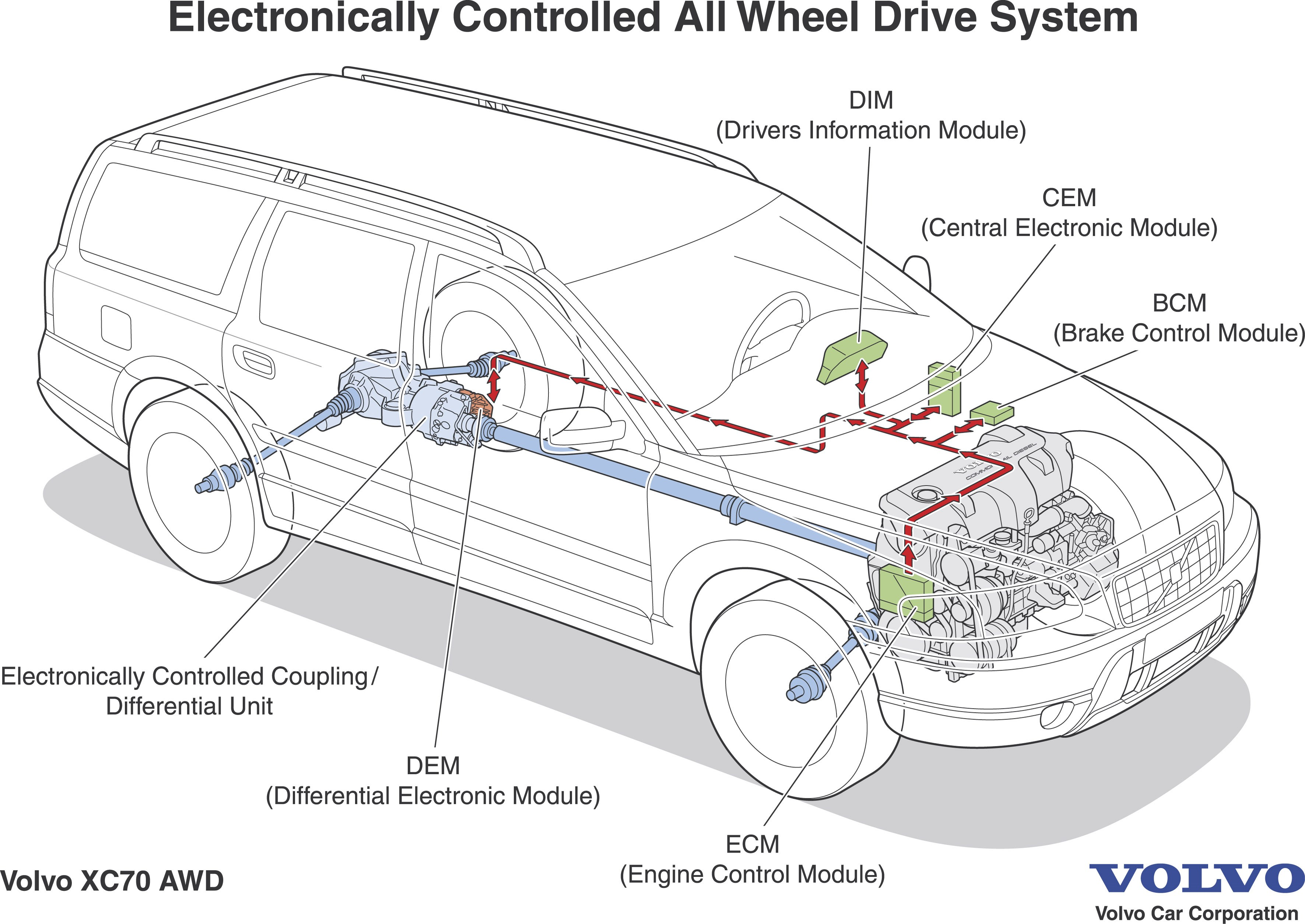 Volvo Xc70 Engine Diagram Web About Wiring 2001 C70 Awd Systems Guide Explanations Diagrams Questions Answered Rh Matthewsvolvosite Com 2005