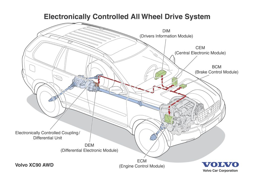 volvo awd systems guide explanations  diagrams  questions