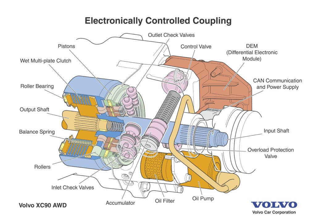 Volvo XC90 AWD electronically controlled coupling