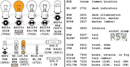 bulb super guide