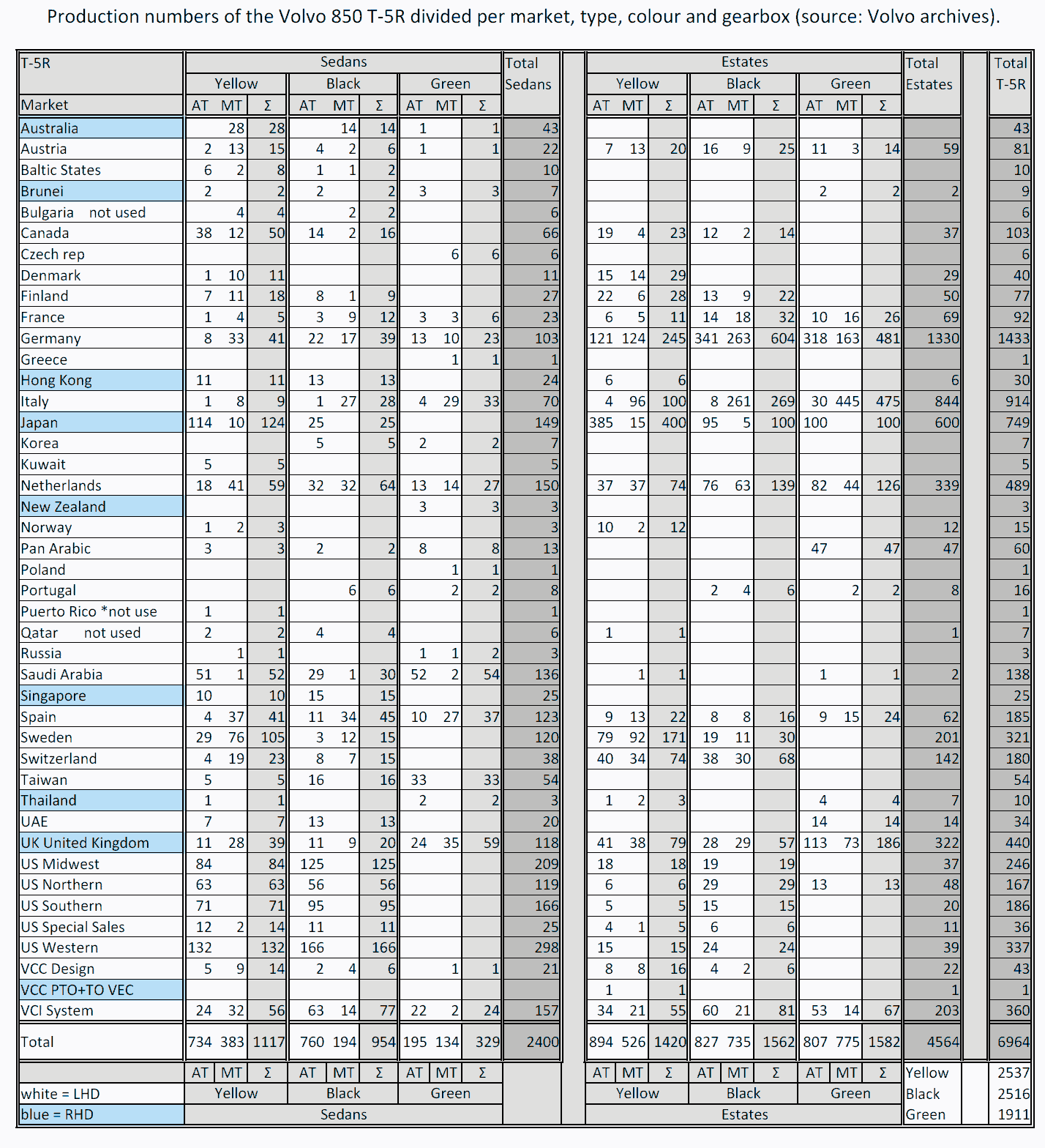 T5r Production Numbers Worldwide