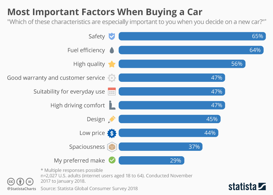 Chartoftheday 13075 Most Important Factors When Buying A Car N -