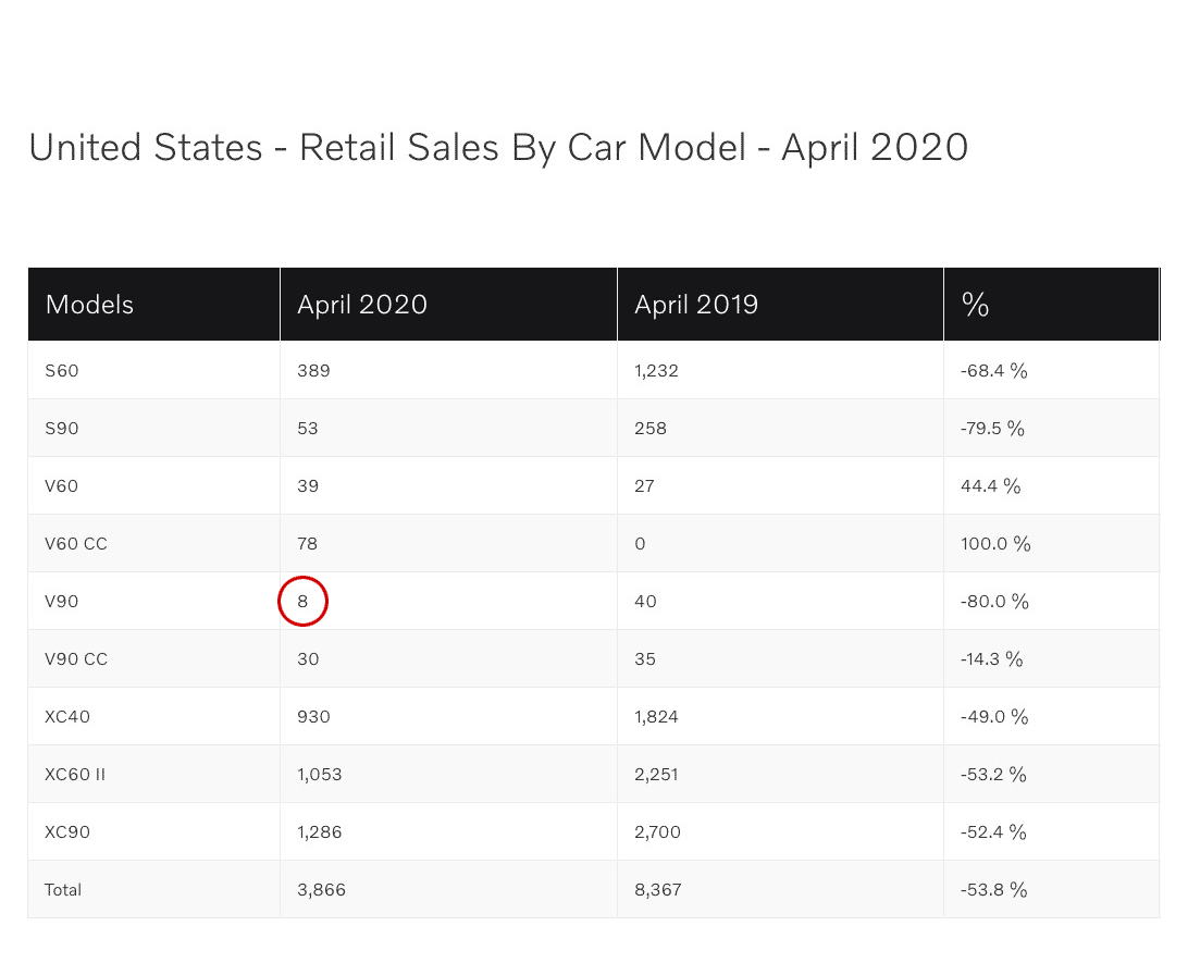 Volvo Us Sales April 2019 Vs 2020