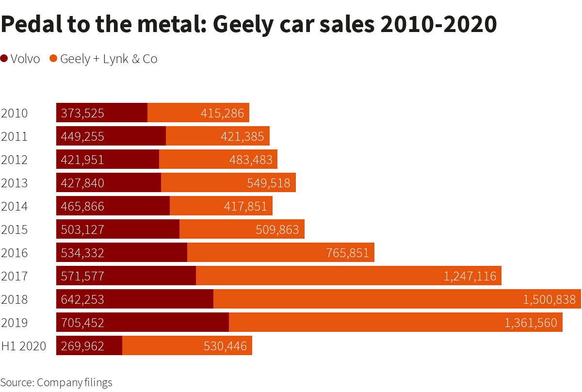 geely sales chart 1 - Volvo Sales July 2020 and YTD