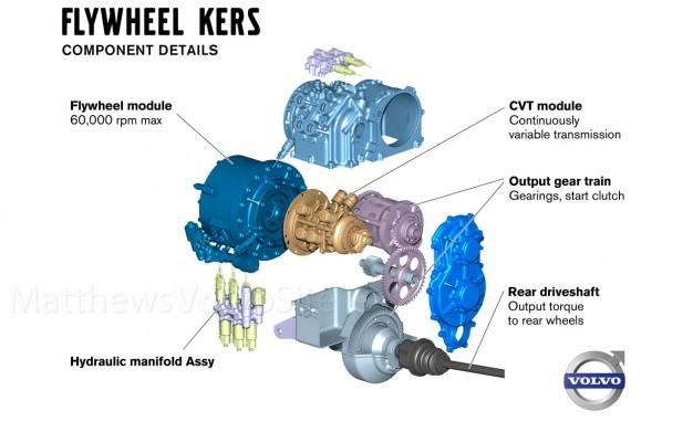 Volvo regenerative braking flywheel design, 3/4 view